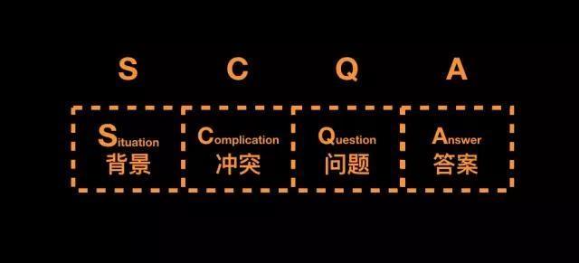 金字塔沟通方法论建立沟通方法论