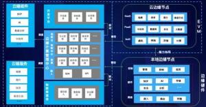 腾讯云推出物联网边缘计算平台,五大优势攻克物联网落地难题
