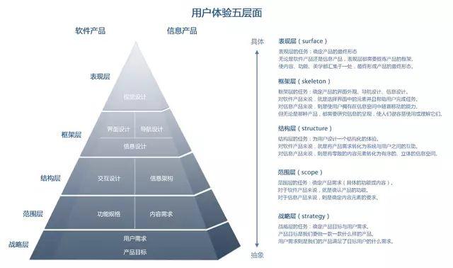 用户体验五层模型